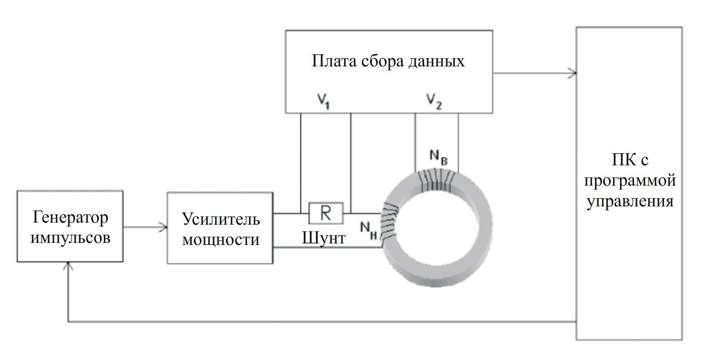 Схема работы пермеаметра