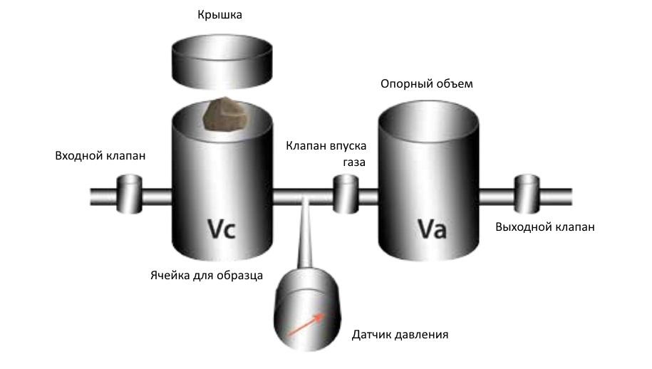 Pycnometer scheme 1