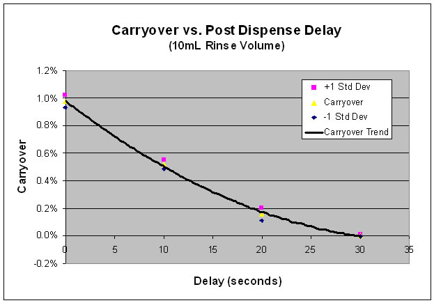 APS-1650 Carryover chart21