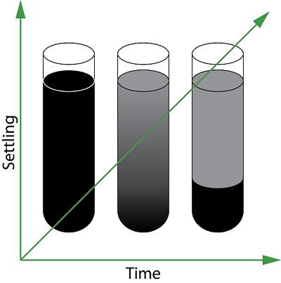 Oil-Sample-Settling