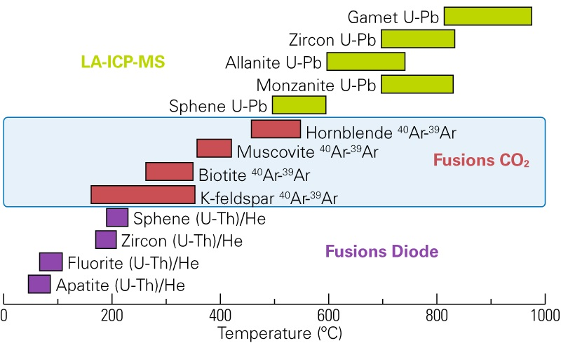 fusionsco2temp